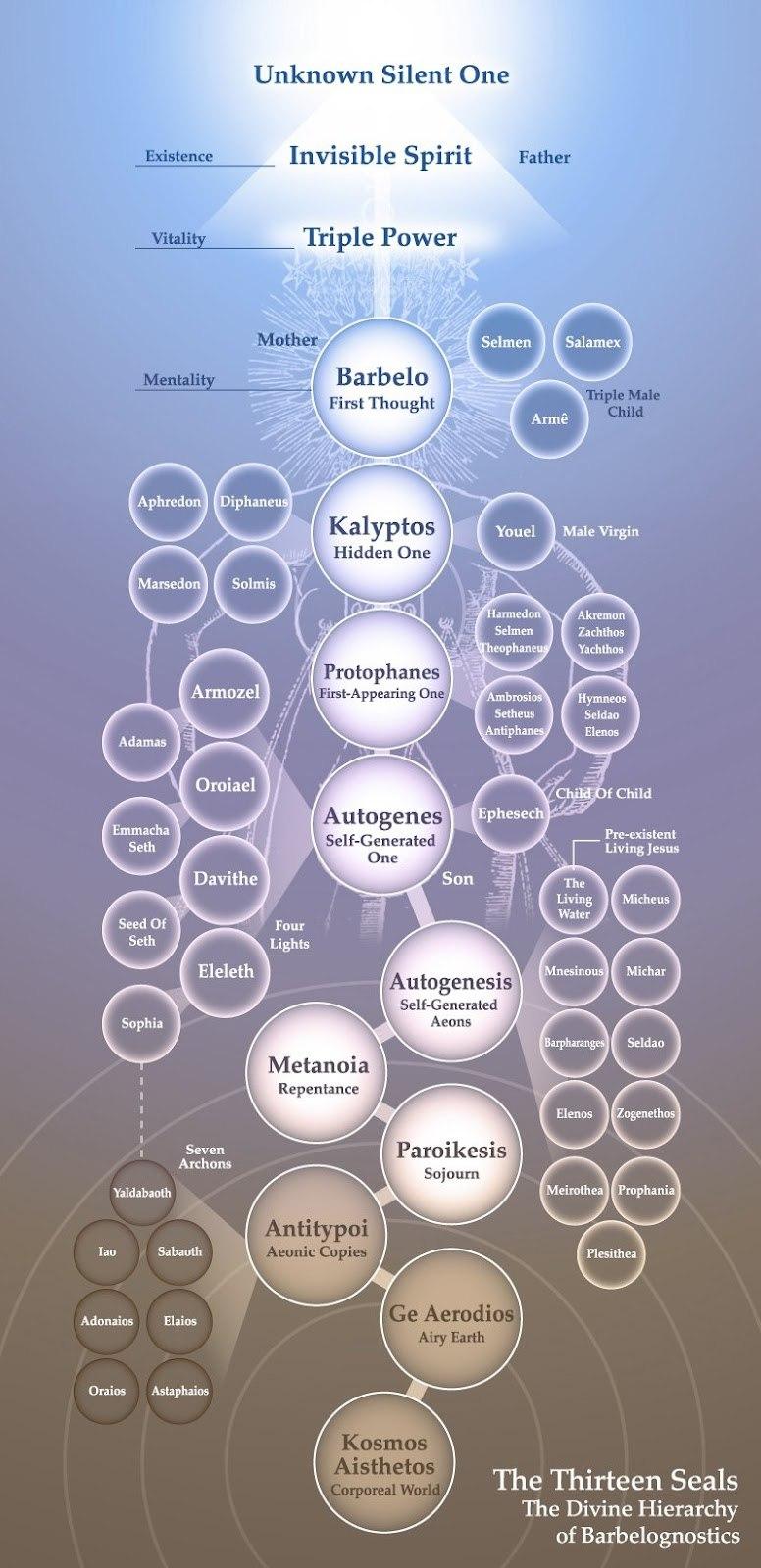 Плерома и эоны в ней(схематически).
